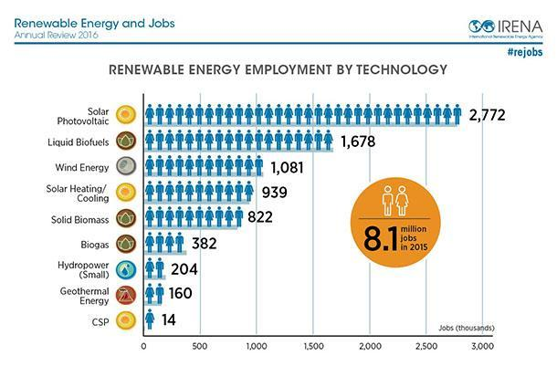 Bioenergy creates jobs Figure - Renewable Energy Employment by Technology Source: IRENA Renewable