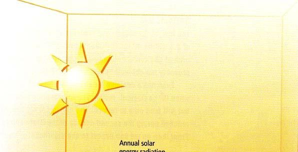 The solution : Solar Energy Radiation supply from sun