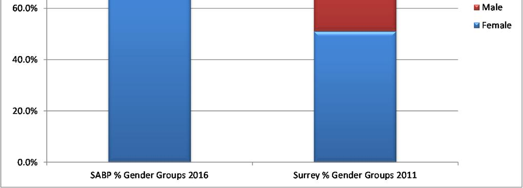 Traditionally the split has been 70% female, 30% male nationally. The split in Our Trust is 72.