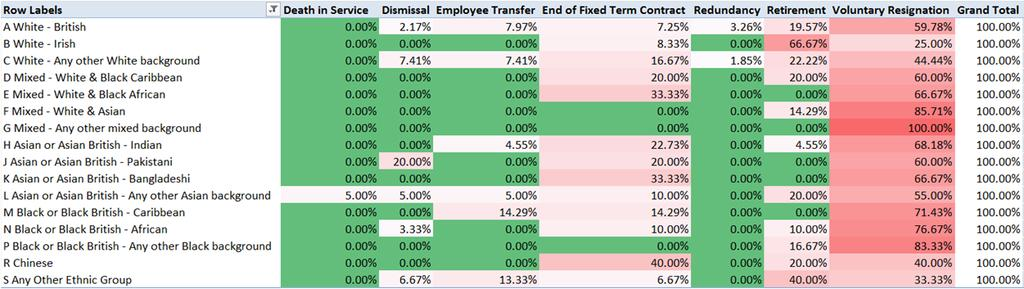 The table below is sorted by row to indicate what proportion of staff within that category left for each leave reason, ie as a percentage of the total leave reasons ie, in the White British category