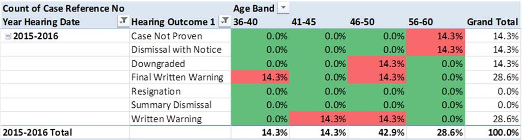 Age by Promotion Age Band Total 16 20 0.81% 21 25 5.65% 26 30 16.94% 31 35 15.32% 36 40 10.48% 41 45 16.94% 46 50 15.32% 51 55 12.90% 56 60 2.42% 61 65 3.