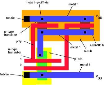 Layout Transistor dimensions specified as Width / Length Minimum size 4λ / 2λ, sometimes called 1 unit In f = 0.