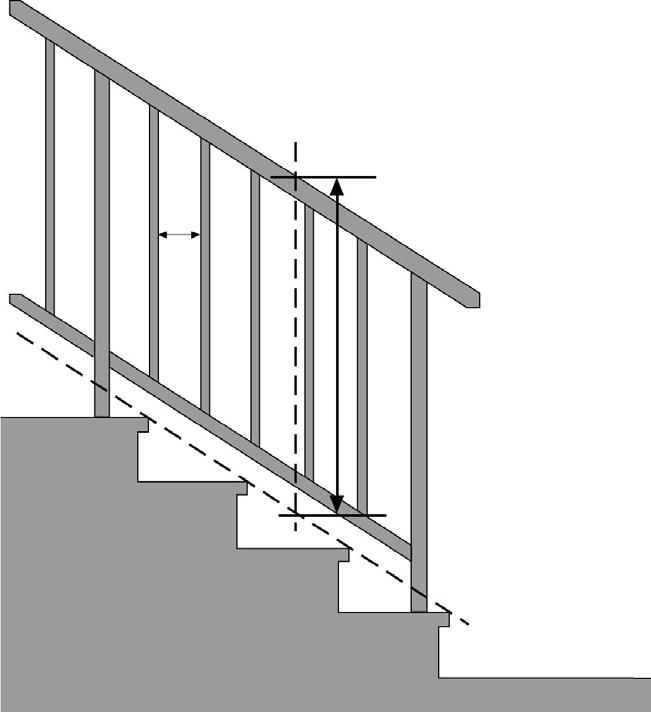 building code requirements Stair Guards When an interior stair has more than 2 risers, the sides of the stair and the landing or floor level around the stairwell must be enclosed by walls or be