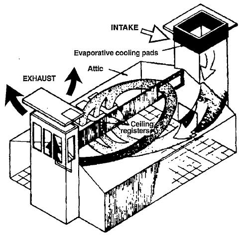 Advances In The Application Of Passive Down Draft Evaporative