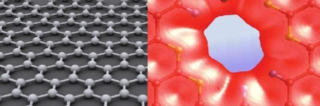 Graphene has a unique one-atom thick structure made of carbon atoms arranged in a honeycomb lattice (left).