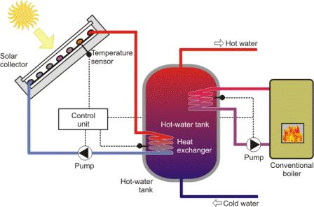 Types of solar water heating systems There