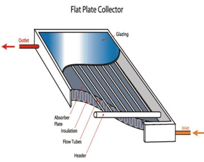 Solar water heating in Cyprus The majority of the systems installed in Cyprus are of the