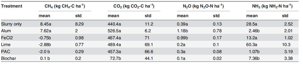 Chemical Amendment of slurry Alum, FeCl 2,PAC and biochar reduced ammonia emissions by 92%, 54%, 65% and 77% respectively Alum and FeCl2