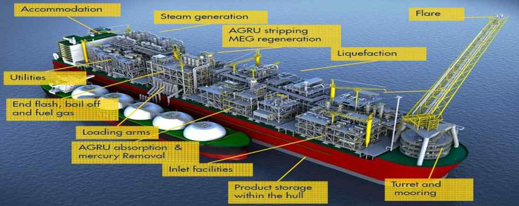 East Timor Gas Field (Timor) The World First Floating LNG Facility