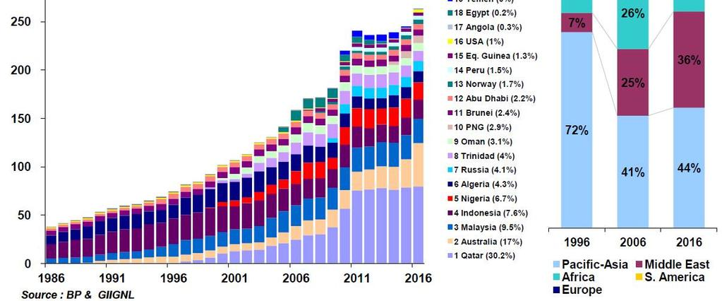 LNG Export Trend LNG Exporter become diversified - From 8 Country (1996) to 18 Country (2016) Qatar is still biggest exporter since 2006.