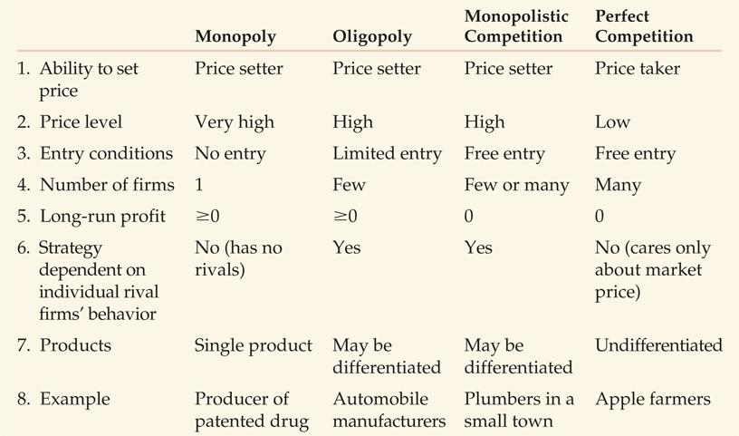 Competitive Firms and Markets The Four Main Market Structures Market structure: the number of firms in the market, the ease with