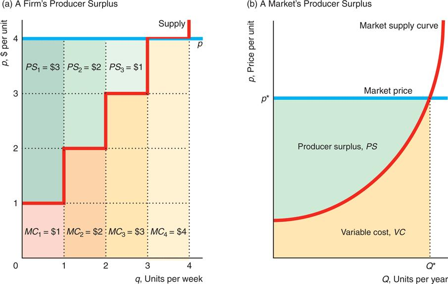 The area under the marginal cost curve up to the number of units actually produced is the variable cost of production The market producer surplus in panel b is the area above the
