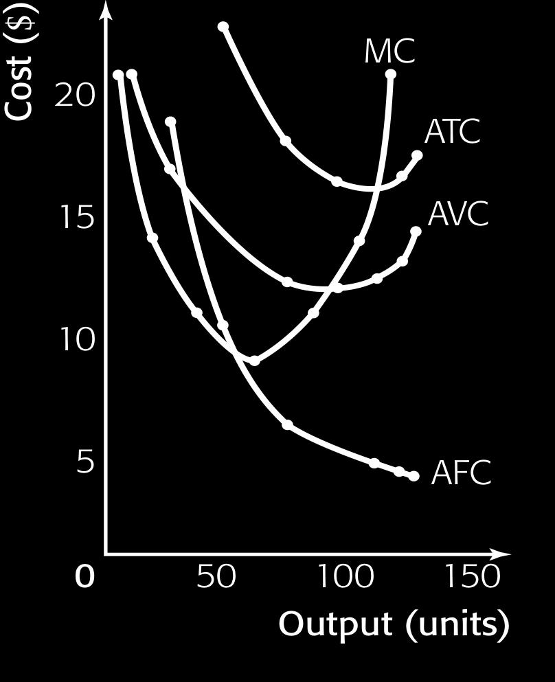 Short-run AFC, AVC< ATC< and MC curves Notes: a) Average fixed cost (AFC) curve: AFC decreases throughout the output (Q) range. AFC moves closer and closer to the horizontal axis à Why?