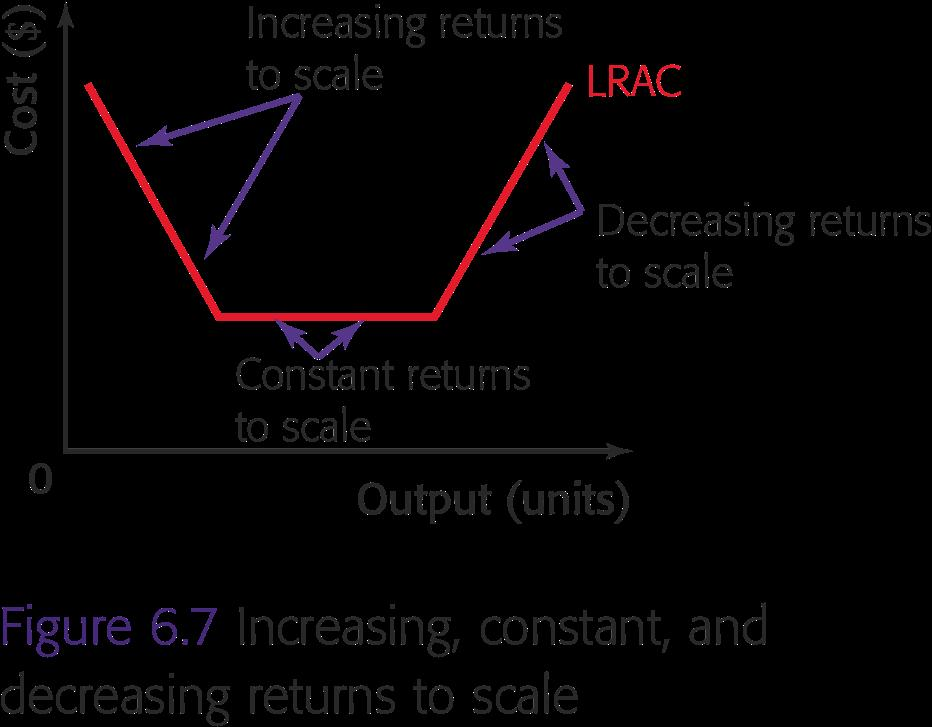 of increasing the total inputs constant returns to scale.