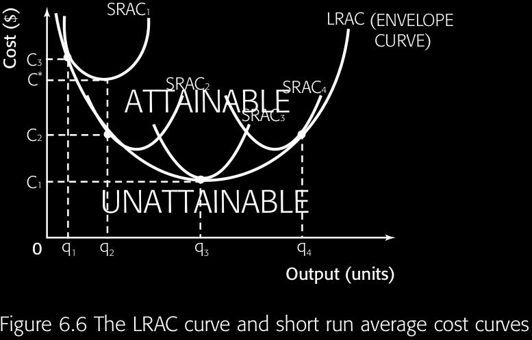 Syllabus item: 46 Weight: 3 Main idea 1 Long run average cost curve (LRAC): 1. Since we know all costs are variable in the long run, we just call it the LRAC. 2.