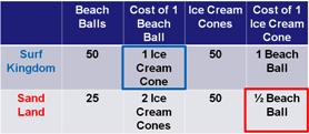 Surf Kingdom has the comparative advantage in beach balls and Sand Land has the comparative advantage in ice cream.