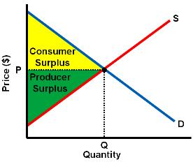 Unit 07: Utility & Types of Elasticity (Micro) Demand & Marginal Utility Consumer Surplus: Occurs when a consumer buys a good