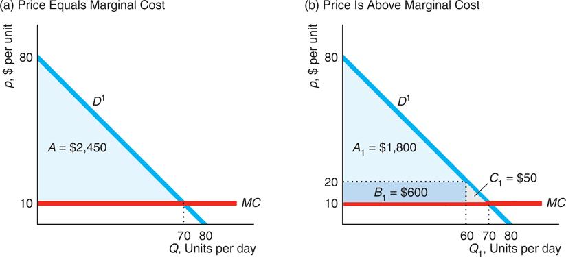 Two Part Pricing with Identical Consumers With identical customers, a firm can set a two-part price that is efficient (p = MC) and all total surplus goes to the firm (CS = 0).