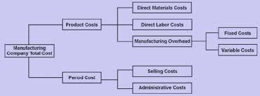 CLASSIFICATION OF COSTS BY ASSOCIATION (PRODUCT AND PERIOD) Cost can be Product cost and Period cost. Product Costs: Costs that become part of the cost of goods manufactured are called product costs.