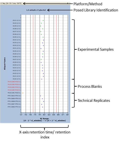 Software Techniques for Enabling High-Throughput Analysis of Metabolomic Datasets 177 Fig. 2. Plot for LC/MS negative method.