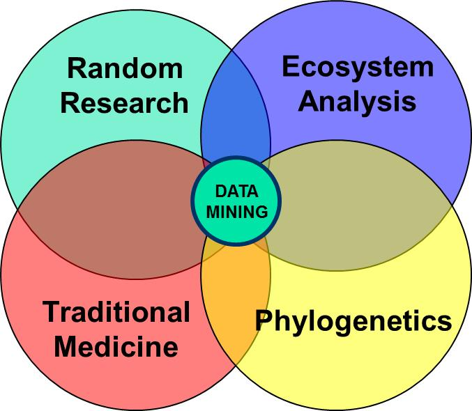 242 Metabolomics Fig. 1. Different bioprospecting strategies that might be utilized in order to discover novel or competent endophytes with desirable features.