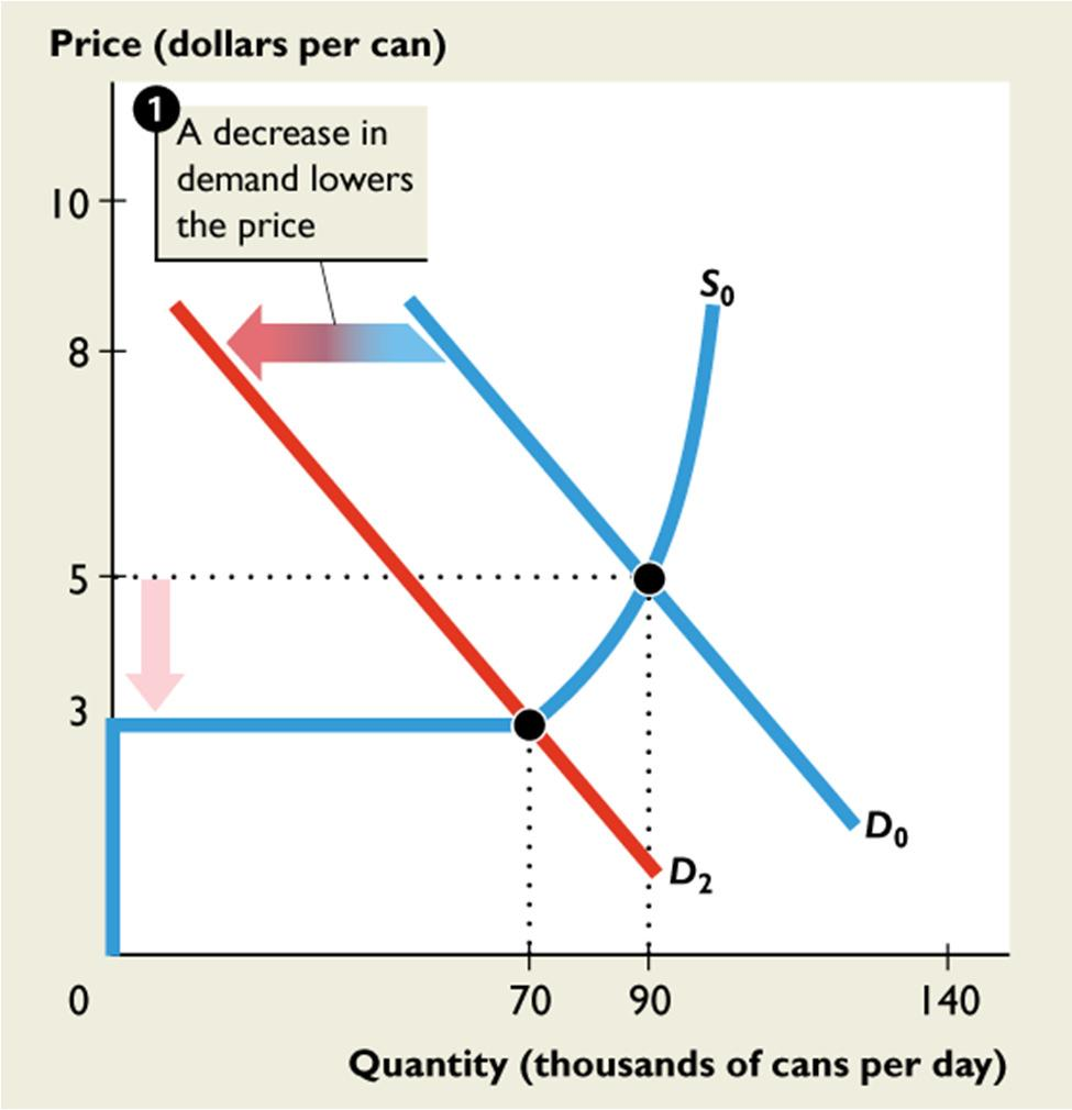 14.3 OUTPUT, PRICE, PROFIT IN THE LONG RUN Figure 14.12 shows The effects of exit. Starting in long-run equilibrium, 1.