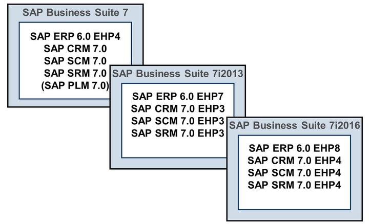 4/21/2018 SAP e-book Lesson: Architecture of an SAP System Figure 2: Releases of SAP Business Suite and SAP Solutions inside This slide shows some examples of which releases of the