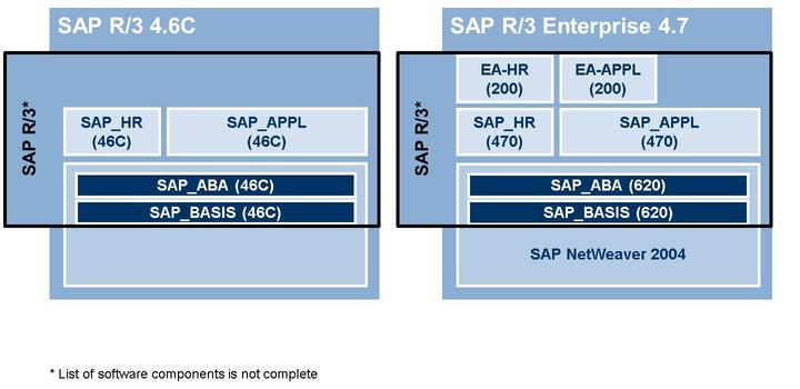 0 EHP8) and others are part of SAP Business Suite 7 Innovations 2016 (SAP Business Suite 7i2016). Figure 3: SAP R/3 4.6C and SAP R/3 Enterprise 4.