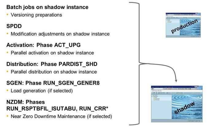 Unit 8: SUM - Execution Part The temporary shadow system (new release) is up and running with the shadow instance, a minimum set of customizing data, and the shadow repository - which is linked to