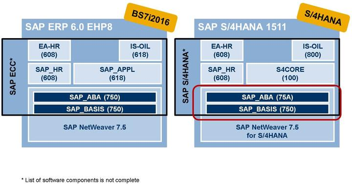 4/21/2018 SAP e-book Unit 1: Concept and Architecture Figure 4: SAP ECC 6.00 and SAP ECC 6.07 This slide shows - as an example - the release of the software components of an SAP ECC 6.
