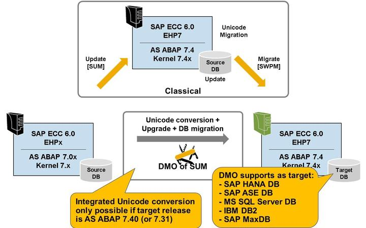 Lesson: Database Migration Option (DMO) Migrating your existing SAP system to the target database, means switching the SAP system to a new database that is running on a new host.
