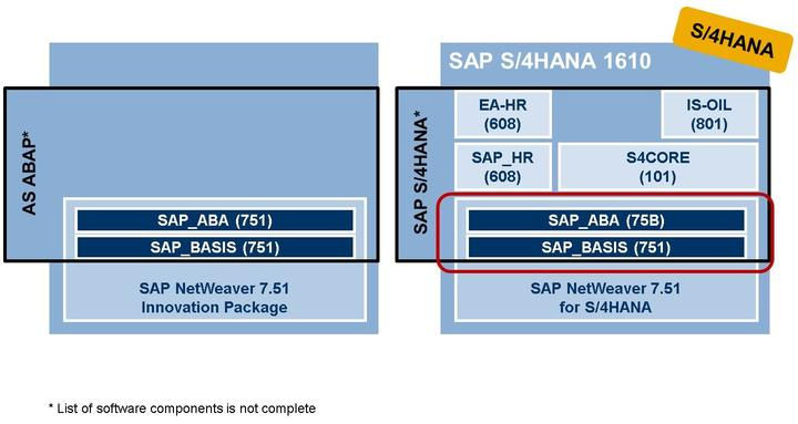 4/21/2018 SAP e-book Lesson: Architecture of an SAP System SAP Enhancement Package 8 for SAP ERP 6.0 is part of SAP Business Suite 7 Innovations 2016 (BS7i2016). SAP S/4HANA is a separate product.