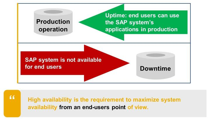 Lesson: Concept of Downtime Figure 174: What is Business Downtime? Business downtime is the duration, in which an end user cannot use the SAP systems applications in production. Why downtime?