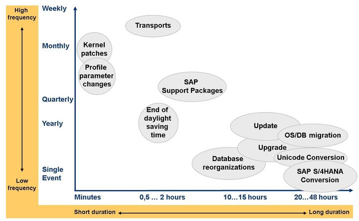 Unit 9: Downtime Figure 175: Planned Downtime - Availability Impact Overall guideline: Avoid