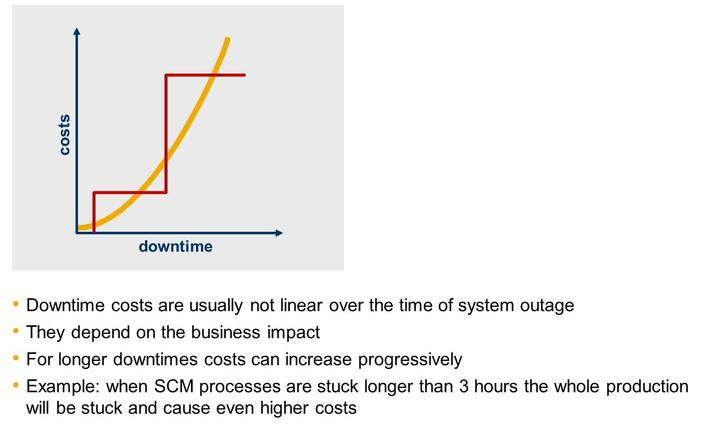 Frequent events need to be minimized regarding the downtime Offline backups need to be