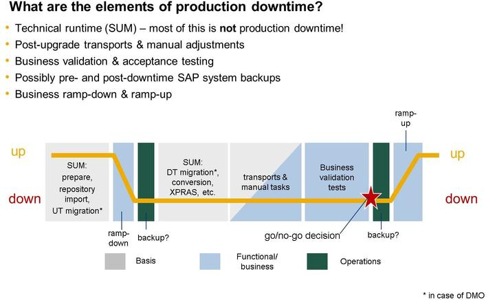 Lesson: Downtime of the SUM procedure Figure 178: Production Downtime During SAP S/4HANA Conversion