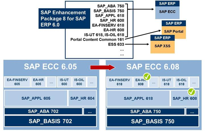 4/21/2018 SAP e-book Lesson: Concept of the Upgrade and SAP S/4HANA Conversion Figure 8: Upgrade of an SAP ECC: Example In this example: For the time being, only a