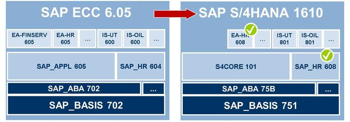 Figure 9: SAP S/4HANA Conversion of an SAP ECC: Example From a technical point of view, a conversion to SAP S/4HANA works like an upgrade.