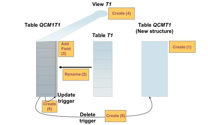 Lesson: Incremental Table Conversion (ICNV) Figure 186: Overview Here is the sequence of steps during an incremental table conversion: The conversion table candidates are selected.