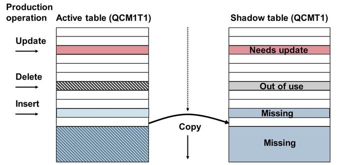 Unit 9: Downtime Figure 187: Need for Logging Mechanism A shadow table named QCMT1 with is created the new structure.