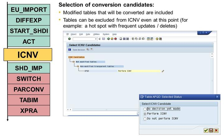 Lesson: Incremental Table Conversion (ICNV) Figure 190: Transaction ICNV: Selection of Candidates By calling transaction ICNV, all potential candidates are displayed with their current selection