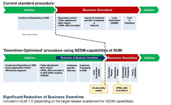 Lesson: Near-Zero Downtime Maintenance (NZDM) Capabilities of SUM Figure 194: SUM with Near-Zero Downtime Maintenance (NZDM) Capabilities Significant Reduction of Business Downtime compared to