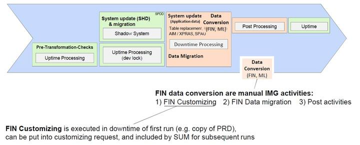 Downtime-Optimized Data Conversion Figure 201: Downtime-Optimized Data Conversion in a Nutshell