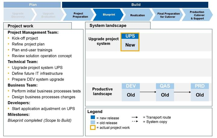 Unit 10: Upgrade of an SAP System Landscape Figure 221: Key Project Activities - Upgrade Blueprint Deliverables at milestones 'blueprint completed' (SAP Solution Manager project milestone 'Scope to