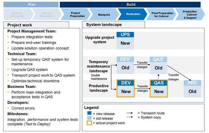 Unit 10: Upgrade of an SAP System Landscape Figure 223: Key Project Activities - Upgrade Realization II Deliverables at milestones 'Integration, performance and system tests complete' (SAP Solution