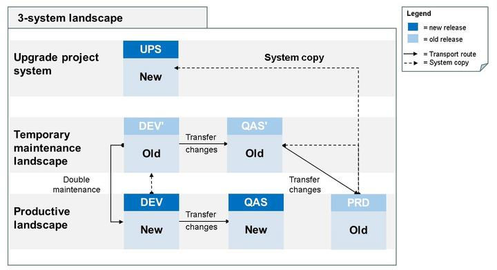 Unit 10: Upgrade of an SAP System Landscape Deliverables at milestones 'Start of production': Production system is upgraded to new release and released for production operation Deliverables at