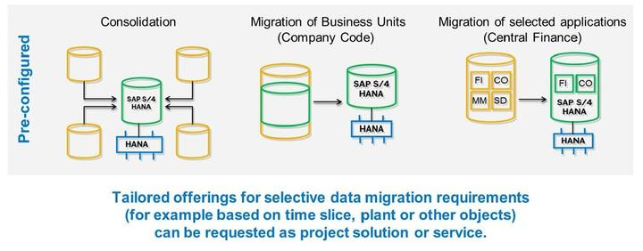Lesson: SAP S/4HANA - Landscape Transformation Figure 240: SAP S/4HANA Landscape Transformation Scenarios - SAP LT Enabled Solutions Figure 241: Possible Consolidation Scenarios Transition to SAP