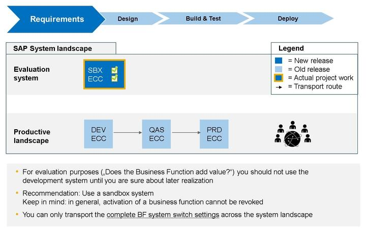 Lesson: Concept of Business Functions Figure 247: How to Evaluate a Business Function in your SAP System Landscape