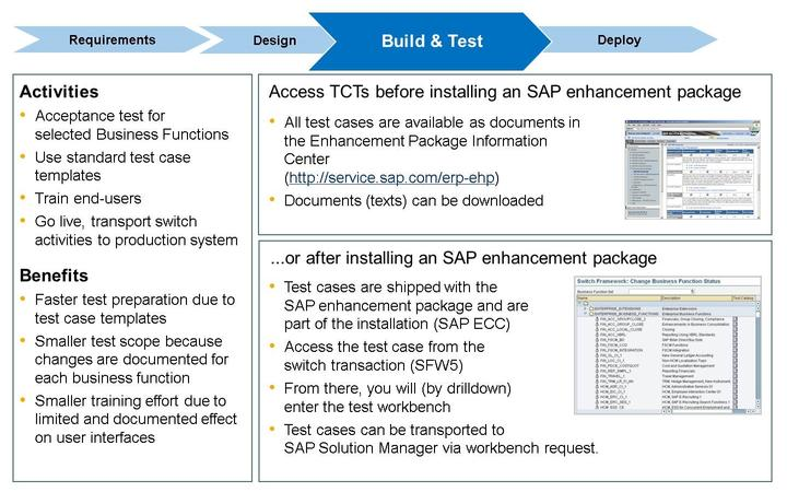 Lesson: Activation Procedure The Switch Framework is a proven concept as it was already used to retrofit industry solutions in SAP ECC 6.0.