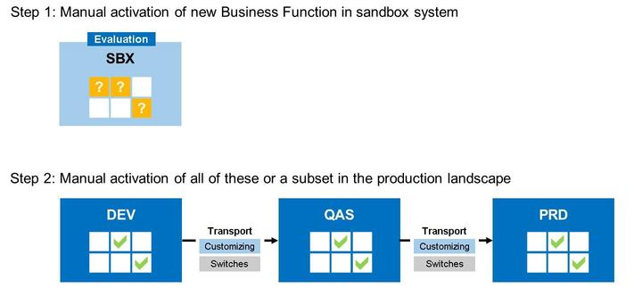 Unit 11 Lesson 3 Transport of Business Functions LESSON OVERVIEW LESSON OBJECTIVES After completing this lesson, you will be able to: transport business